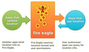 fireegale-diagram.jpg